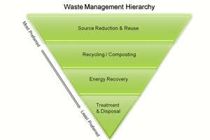 integrated-waste-plan